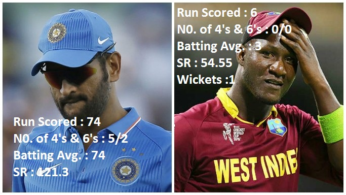dhoni-vs-sammy-new